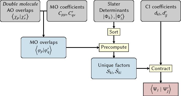 Figure 63 Workflow Of The Wavefunction Overlap Program